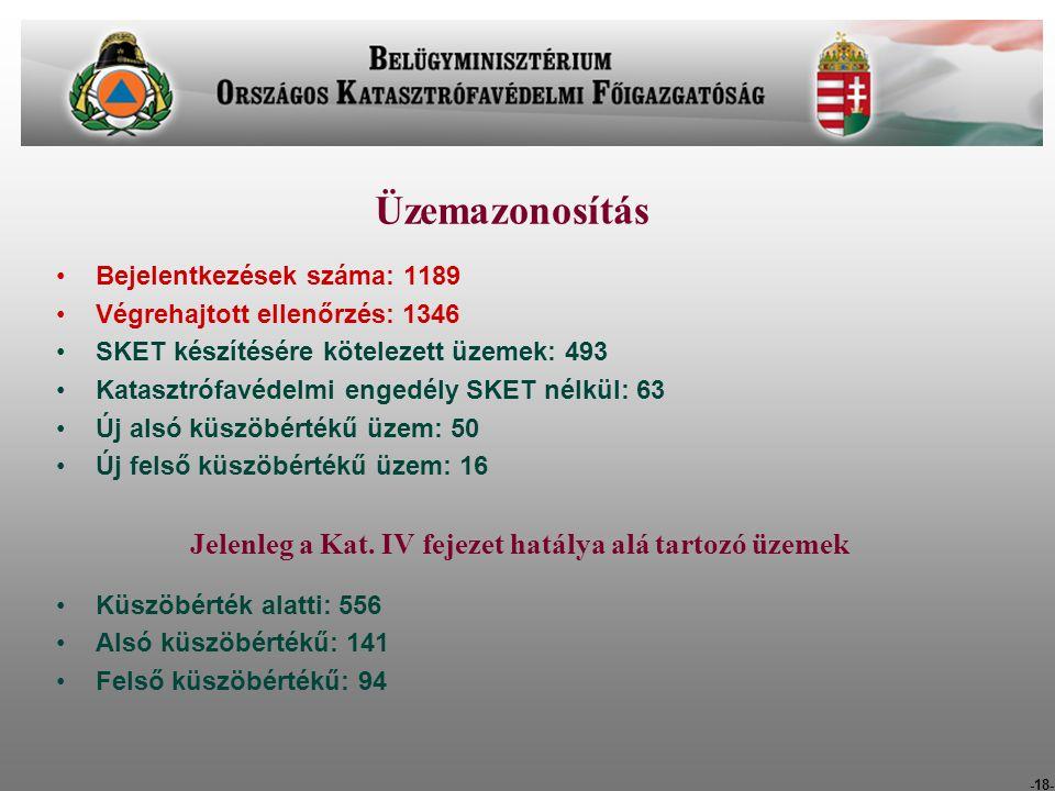 -18- Üzemazonosítás Bejelentkezések száma: 1189 Végrehajtott ellenőrzés: 1346 SKET készítésére kötelezett üzemek: 493 Katasztrófavédelmi engedély SKET nélkül: 63 Új alsó küszöbértékű üzem: 50 Új felső küszöbértékű üzem: 16 Jelenleg a Kat.