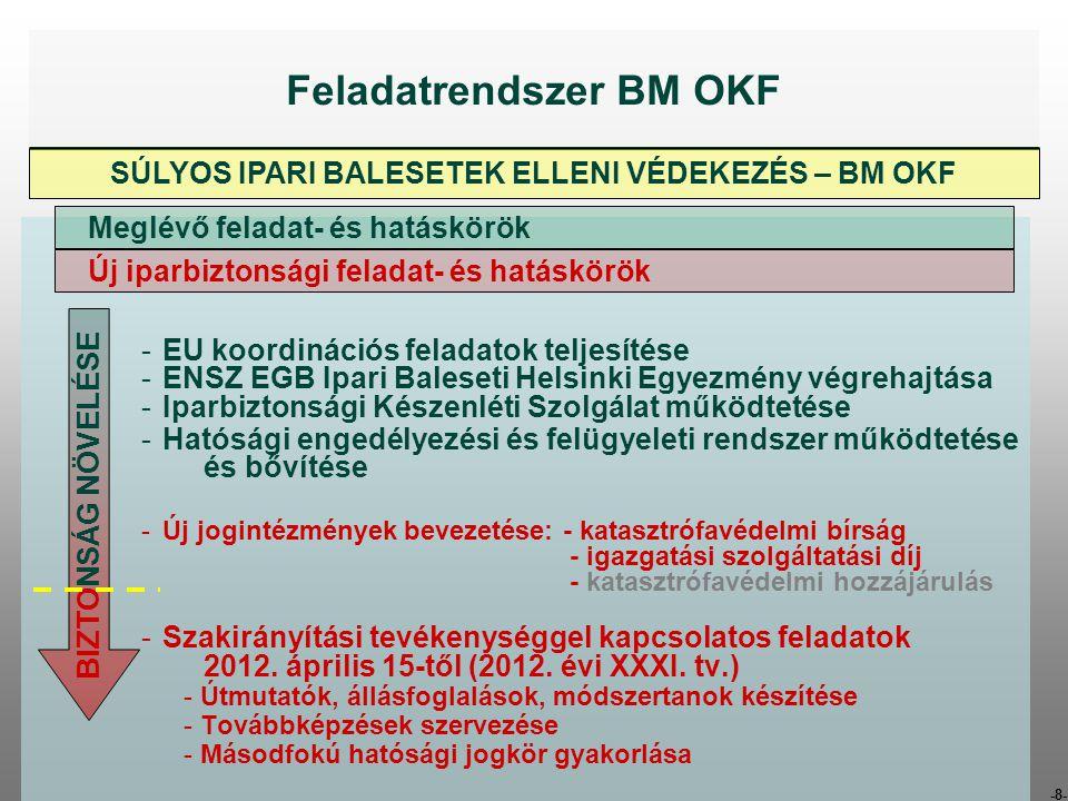 -8- -EU koordinációs feladatok teljesítése -ENSZ EGB Ipari Baleseti Helsinki Egyezmény végrehajtása -Iparbiztonsági Készenléti Szolgálat működtetése -Hatósági engedélyezési és felügyeleti rendszer működtetése és bővítése -Új jogintézmények bevezetése: - katasztrófavédelmi bírság - igazgatási szolgáltatási díj - katasztrófavédelmi hozzájárulás -Szakirányítási tevékenységgel kapcsolatos feladatok 2012.