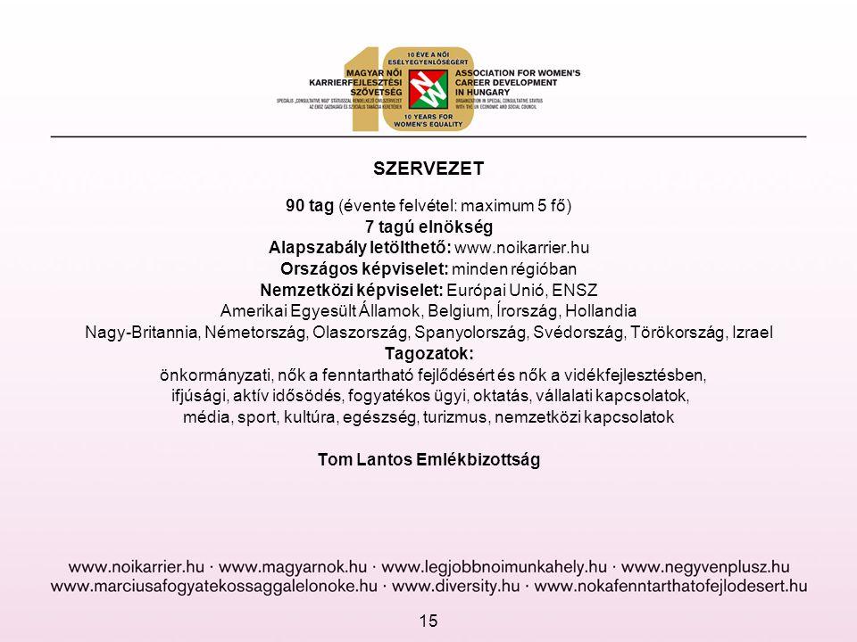 SZERVEZET 90 tag (évente felvétel: maximum 5 fő) 7 tagú elnökség Alapszabály letölthető: www.noikarrier.hu Országos képviselet: minden régióban Nemzetközi képviselet: Európai Unió, ENSZ Amerikai Egyesült Államok, Belgium, Írország, Hollandia Nagy-Britannia, Németország, Olaszország, Spanyolország, Svédország, Törökország, Izrael Tagozatok: önkormányzati, nők a fenntartható fejlődésért és nők a vidékfejlesztésben, ifjúsági, aktív idősödés, fogyatékos ügyi, oktatás, vállalati kapcsolatok, média, sport, kultúra, egészség, turizmus, nemzetközi kapcsolatok Tom Lantos Emlékbizottság 15