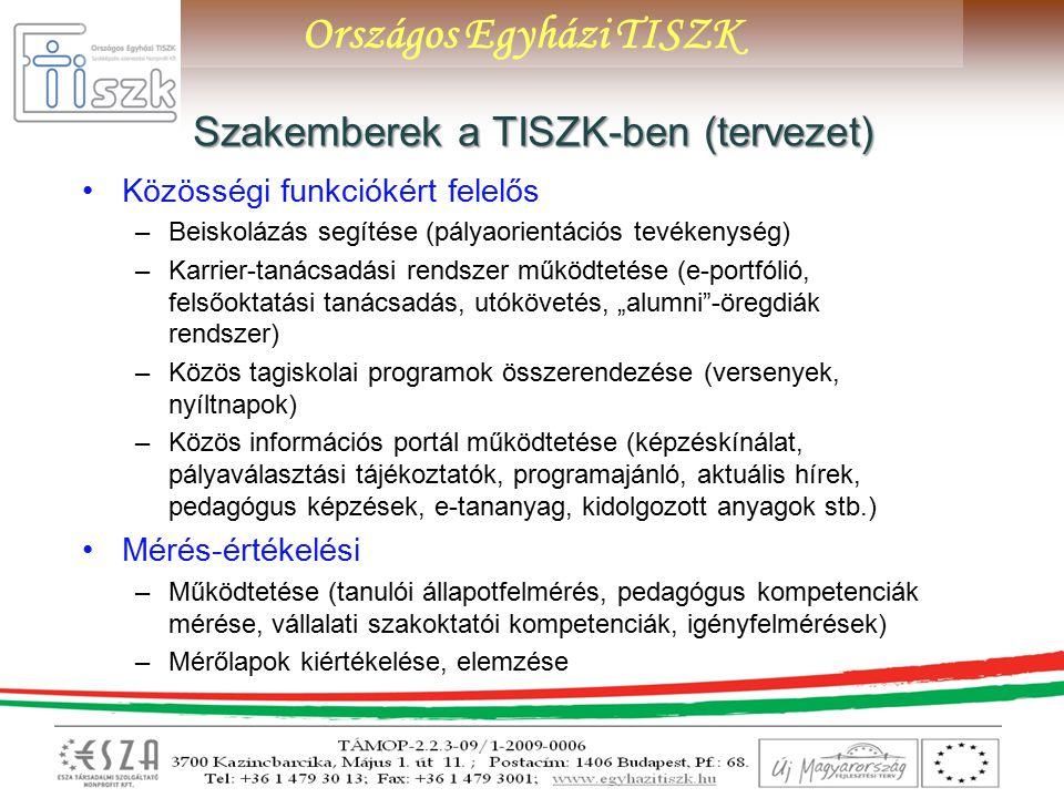 """Országos Egyházi TISZK Szakemberek a TISZK-ben (tervezet) Közösségi funkciókért felelős –Beiskolázás segítése (pályaorientációs tevékenység) –Karrier-tanácsadási rendszer működtetése (e-portfólió, felsőoktatási tanácsadás, utókövetés, """"alumni -öregdiák rendszer) –Közös tagiskolai programok összerendezése (versenyek, nyíltnapok) –Közös információs portál működtetése (képzéskínálat, pályaválasztási tájékoztatók, programajánló, aktuális hírek, pedagógus képzések, e-tananyag, kidolgozott anyagok stb.) Mérés-értékelési –Működtetése (tanulói állapotfelmérés, pedagógus kompetenciák mérése, vállalati szakoktatói kompetenciák, igényfelmérések) –Mérőlapok kiértékelése, elemzése"""