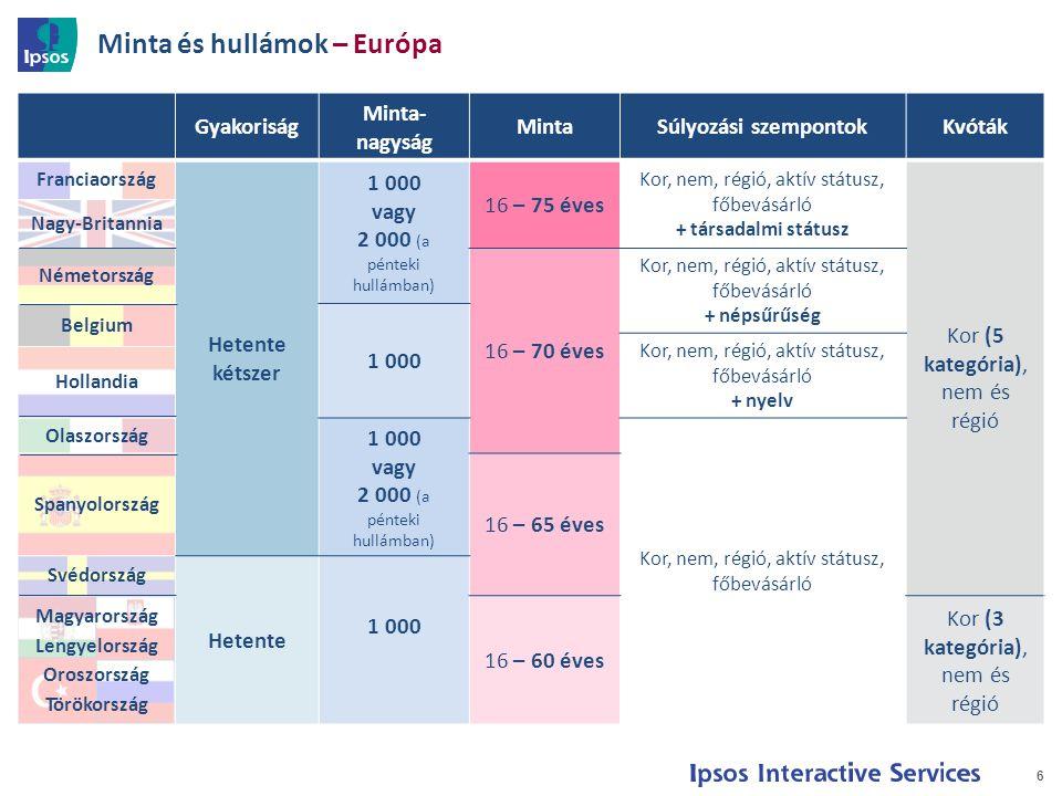 Minta és hullámok – Európa 6 Gyakoriság Minta- nagyság MintaSúlyozási szempontokKvóták Franciaország Hetente kétszer 1 000 vagy 2 000 (a pénteki hullámban) 16 – 75 éves Kor, nem, régió, aktív státusz, főbevásárló + társadalmi státusz Kor (5 kategória), nem és régió Nagy-Britannia Németország 16 – 70 éves Kor, nem, régió, aktív státusz, főbevásárló + népsűrűség Belgium 1 000 Kor, nem, régió, aktív státusz, főbevásárló + nyelv Hollandia Olaszország 1 000 vagy 2 000 (a pénteki hullámban) Kor, nem, régió, aktív státusz, főbevásárló Spanyolország 16 – 65 éves Svédország Hetente 1 000 Magyarország Lengyelország Oroszország Törökország 16 – 60 éves Kor (3 kategória), nem és régió