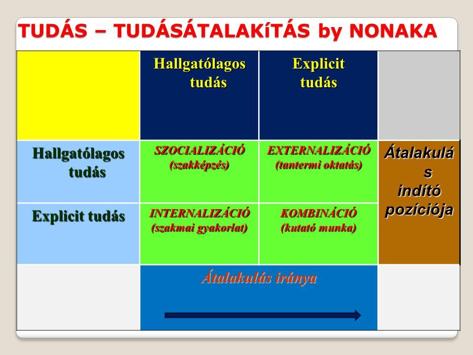 TUDÁS – TUDÁSÁTALAKíTÁS by NONAKA Hallgatólagos tudás Explicittudás SZOCIALIZÁCIÓ(szakképzés)EXTERNALIZÁCIÓ (tantermi oktatás) Átalakulá s indítópozíc
