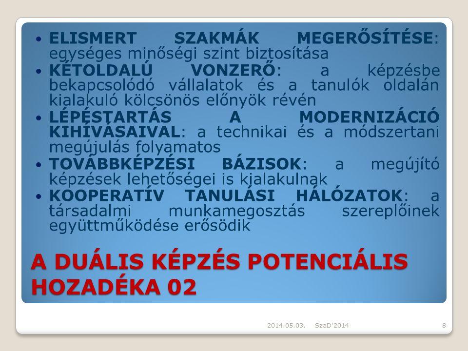 A DUÁLIS KÉPZÉS POTENCIÁLIS HOZADÉKA 02 ELISMERT SZAKMÁK MEGERŐSÍTÉSE: egységes minőségi szint biztosítása KÉTOLDALÚ VONZERŐ: a képzésbe bekapcsolódó