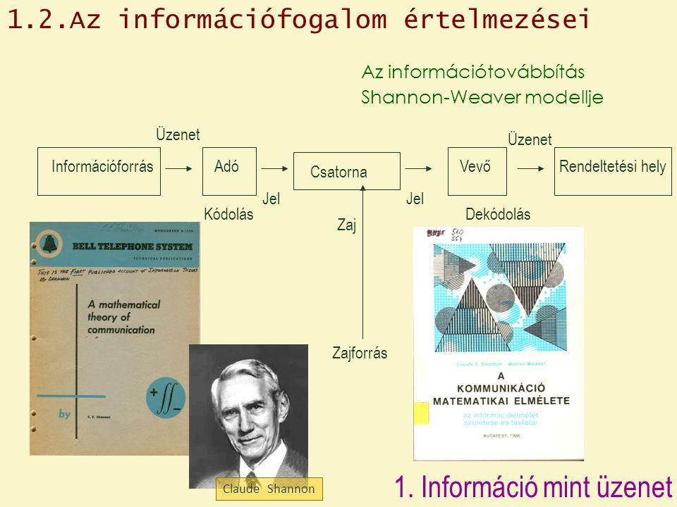 Információforrás Üzenet Adó Jel Csatorna Kódolás Vevő Dekódolás Zaj Rendeltetési hely Az információtovábbítás Shannon-Weaver modellje Üzenet Zajforrás Jel 1.