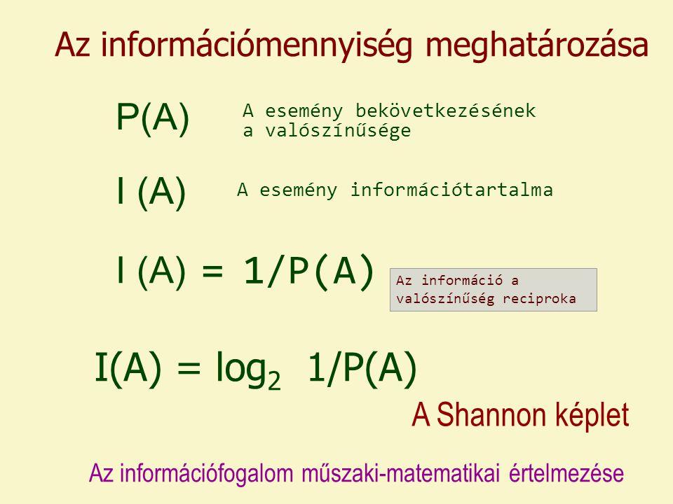 Az információmennyiség meghatározása I(A) = log 2 1/P(A) A Shannon képlet P(A) I (A) Az információfogalom műszaki-matematikai értelmezése A esemény bekövetkezésének a valószínűsége A esemény információtartalma I (A) = 1/P(A) Az információ a valószínűség reciproka
