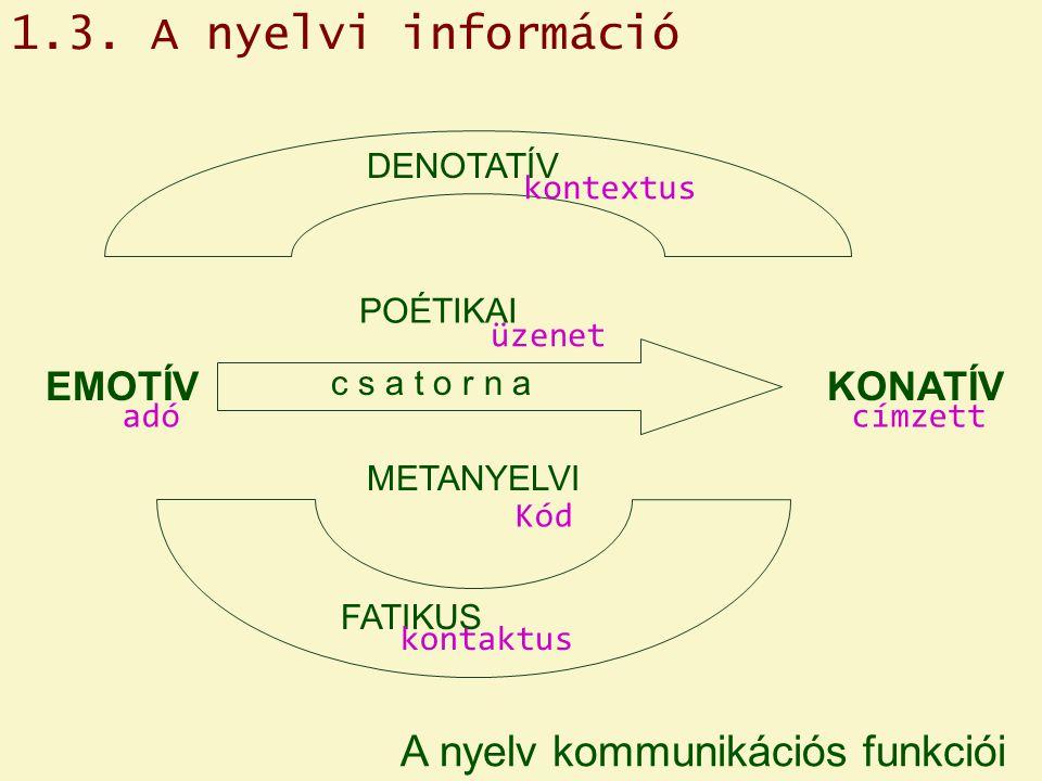 A nyelv kommunikációs funkciói EMOTÍVKONATÍV POÉTIKAI METANYELVI c s a t o r n a FATIKUS DENOTATÍV adócímzett üzenet kontaktus kontextus Kód 1.3.