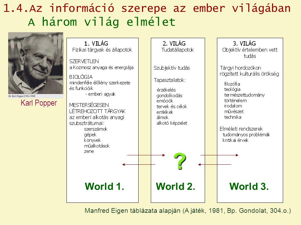 A három világ elmélet Karl Popper World 1.World 2.World 3.