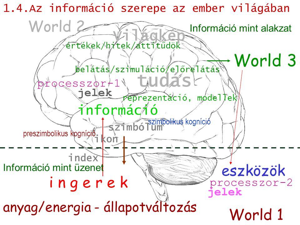 információ tudás belátás/szimuláció/előrelátás anyag/energia - állapotváltozás szimbólum World 2 World 1 Világkép jelek i n g e r e k World 3 ikon index processzor-1 processzor-2 eszközök jelek preszimbolikus kogníció szimbolikus kogníció reprezentáció, modellek értékek/hitek/attitűdök Információ mint üzenet Információ mint alakzat 1.4.Az információ szerepe az ember világában