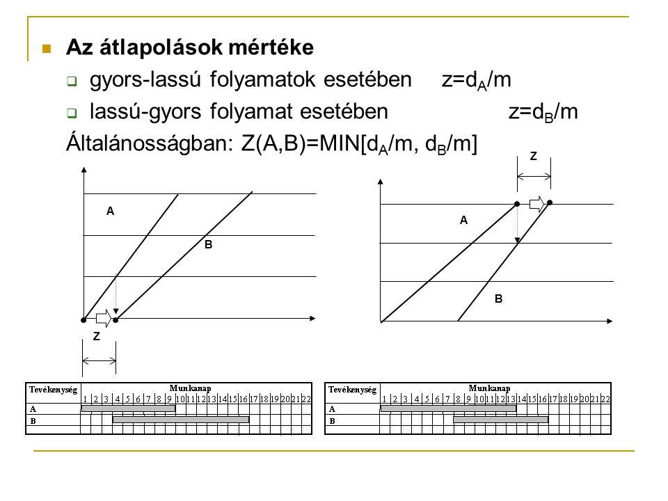 Az átlapolások mértéke  gyors-lassú folyamatok esetébenz=d A /m  lassú-gyors folyamat esetében z=d B /m Általánosságban:Z(A,B)=MIN[d A /m, d B /m] Z
