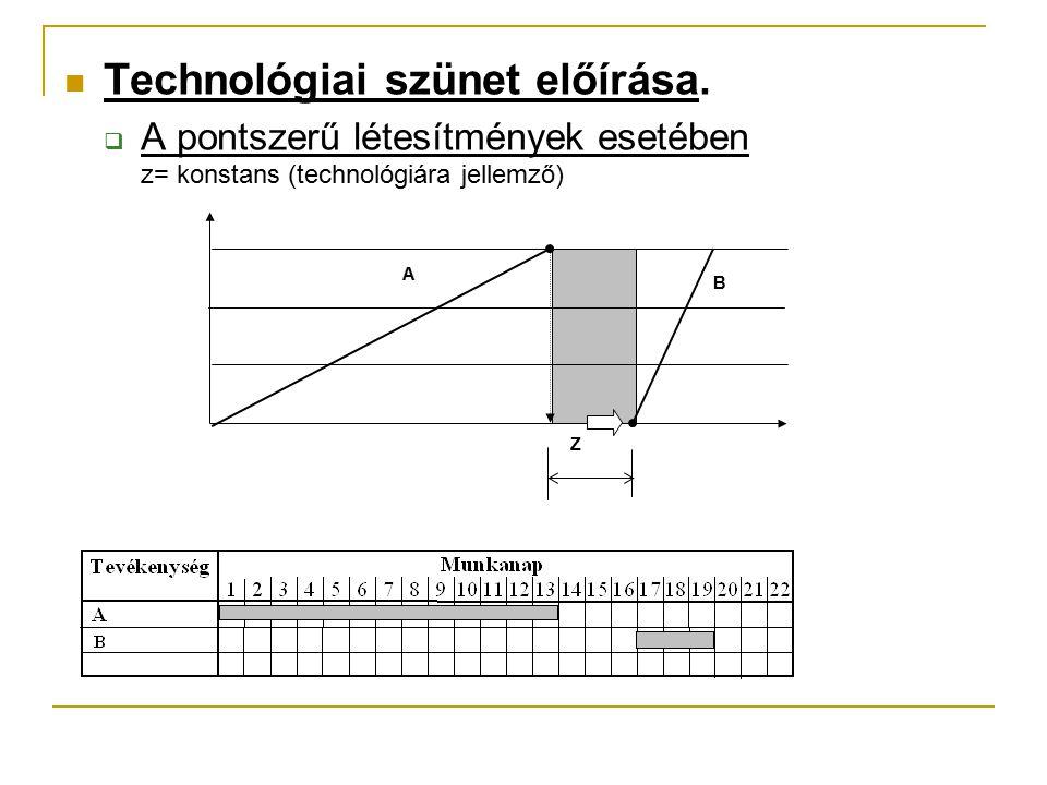 Technológiai szünet előírása.  A pontszerű létesítmények esetében z= konstans (technológiára jellemző) Z A B