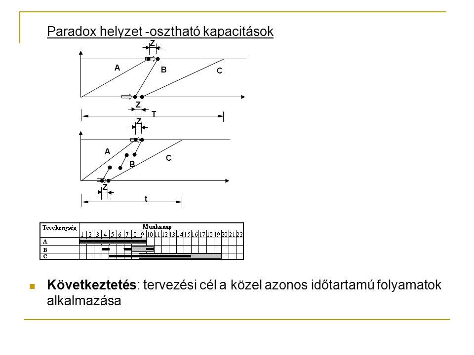 Következtetés: tervezési cél a közel azonos időtartamú folyamatok alkalmazása A B C t Z Z A B C T Z Z