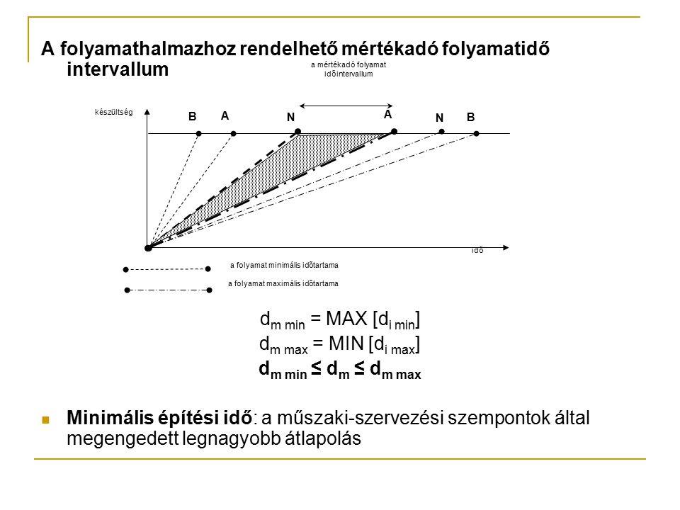 A folyamathalmazhoz rendelhető mértékadó folyamatidő intervallum d m min = MAX [d i min ] d m max = MIN [d i max ] d m min ≤ d m ≤ d m max Minimális é