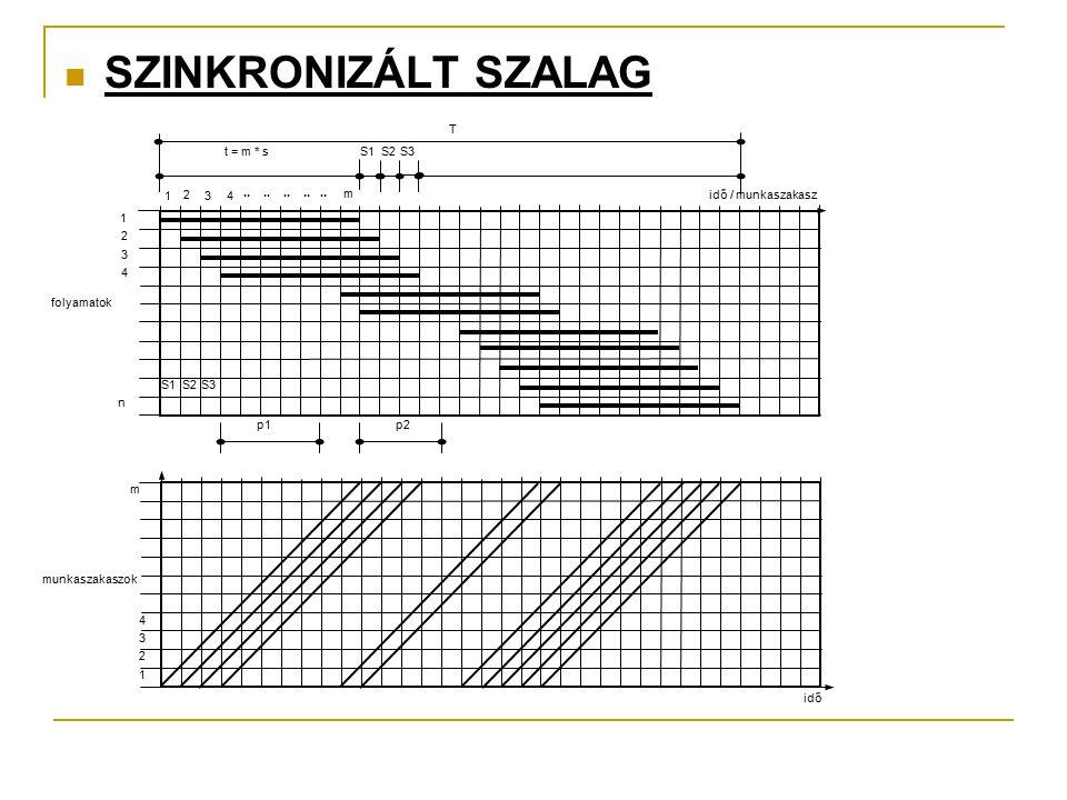 SZINKRONIZÁLT SZALAG idő / munkaszakasz 1 2 3 4 n folyamatok 1 2 34.......... m t = m * sS1S2S3 S1S2S3 p1p2 T 1 2 3 4 m idő munkaszakaszok