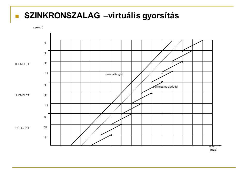 SZINKRONSZALAG –virtuális gyorsítás 1 2121 3 1 2121 3 1 2121 3 1 FÖLSZINT I. EMELET II. EMELET szekció ütem (nap) normál brigád párhuzamos brigád