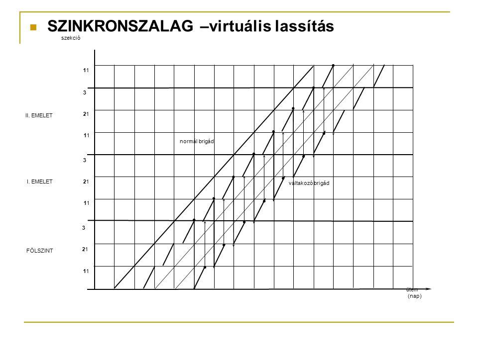 SZINKRONSZALAG –virtuális lassítás 1 2121 3 1 2121 3 1 2121 3 1 FÖLSZINT I. EMELET II. EMELET szekció ütem (nap) normál brigád váltakozó brigád