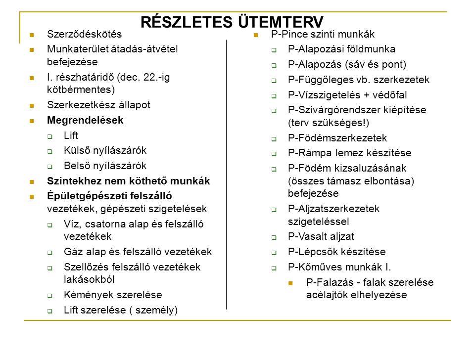 Szerződéskötés Munkaterület átadás-átvétel befejezése I. részhatáridő (dec. 22.-ig kötbérmentes) Szerkezetkész állapot Megrendelések  Lift  Külső ny