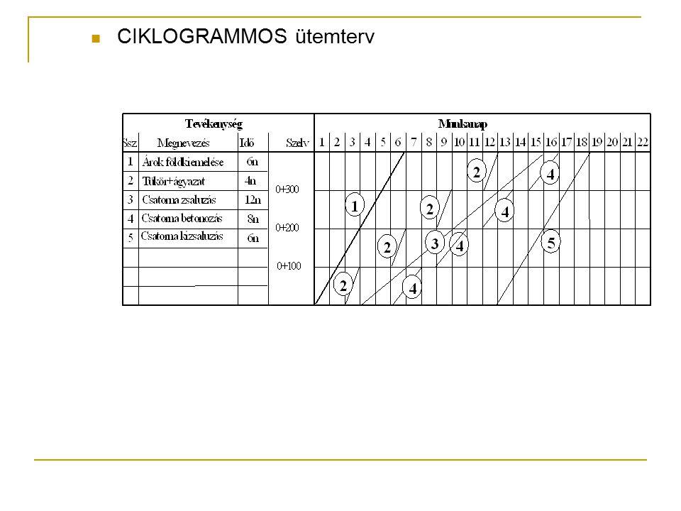 A folyamathalmazhoz rendelhető mértékadó folyamatidő intervallum d m min = MAX [d i min ] d m max = MIN [d i max ] d m min ≤ d m ≤ d m max Minimális építési idő: a műszaki-szervezési szempontok által megengedett legnagyobb átlapolás A B N a folyamat minimális időtartama a folyamat maximális időtartama N A B idő készültség a mértékadó folyamat időintervallum