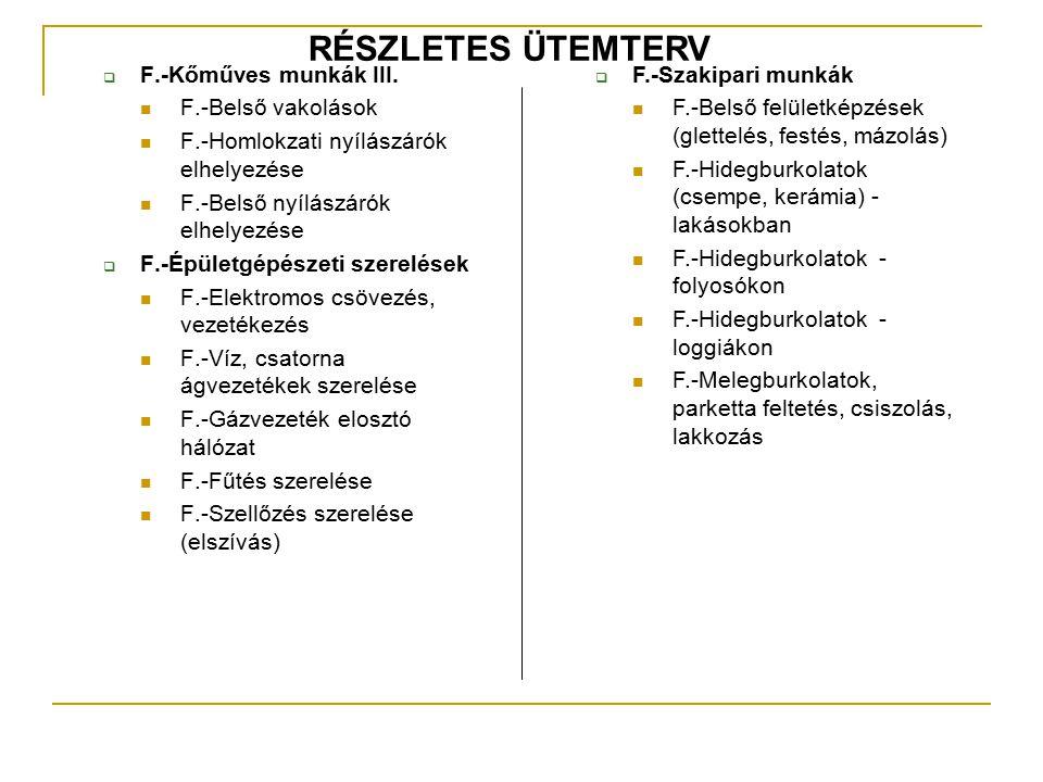  F.-Kőműves munkák III. F.-Belső vakolások F.-Homlokzati nyílászárók elhelyezése F.-Belső nyílászárók elhelyezése  F.-Épületgépészeti szerelések F.-