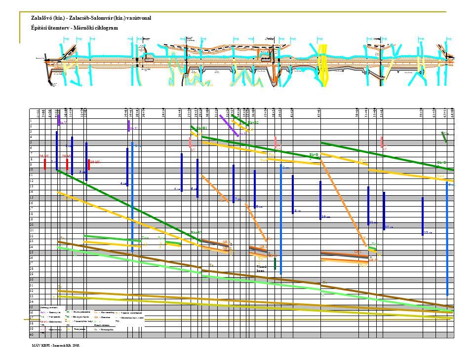 Időlépték, az időtartamok meghatározásának adatbázisa  Az ütemterv időléptéke függ a létesítmény nagyságától, a teljes átfutási idő mértékétől.