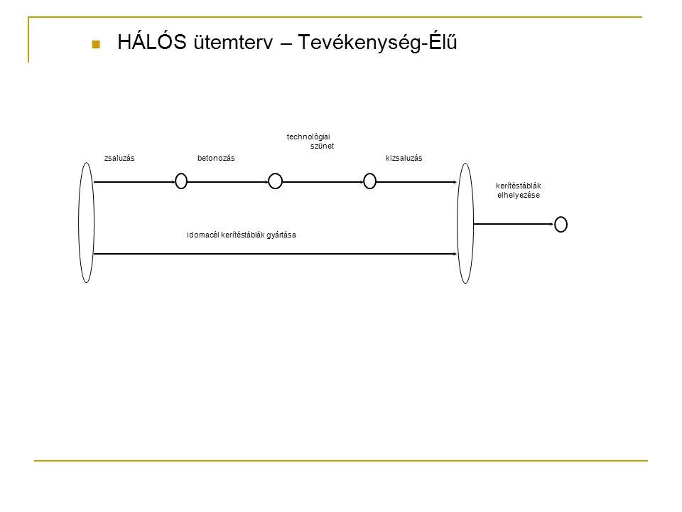 HÁLÓS ütemterv – Tevékenység-Élű zsaluzásbetonozás technológiai szünet kizsaluzás idomacél kerítéstáblák gyártása kerítéstáblák elhelyezése