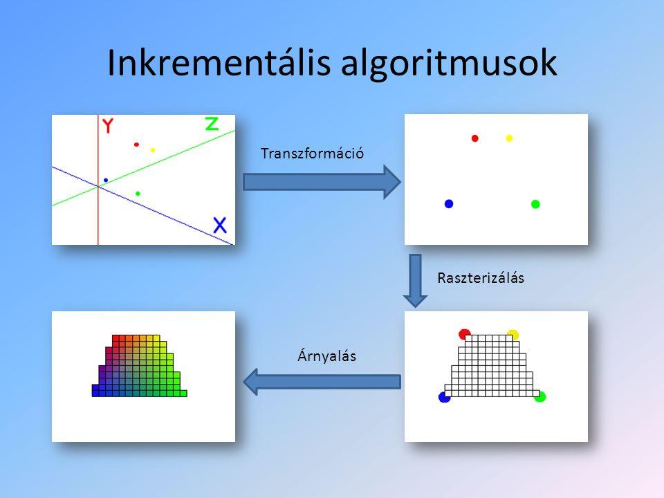 Inkrementális algoritmusok Transzformáció Raszterizálás Árnyalás