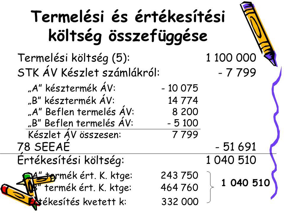 """Termelési és értékesítési költség összefüggése Termelési költség (5): 1 100 000 STK ÁV Készlet számlákról:- 7 799 """"A késztermék ÁV:- 10 075 """"B késztermék ÁV:14 774 """"A Beflen termelés ÁV:8 200 """"B Beflen termelés ÁV:- 5 100 Készlet ÁV összesen:7 799 78 SEEAÉ- 51 691 Értékesítési költség:1 040 510 """"A termék ért."""