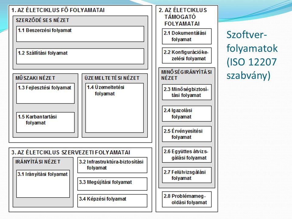 Szoftver- folyamatok (ISO 12207 szabvány)