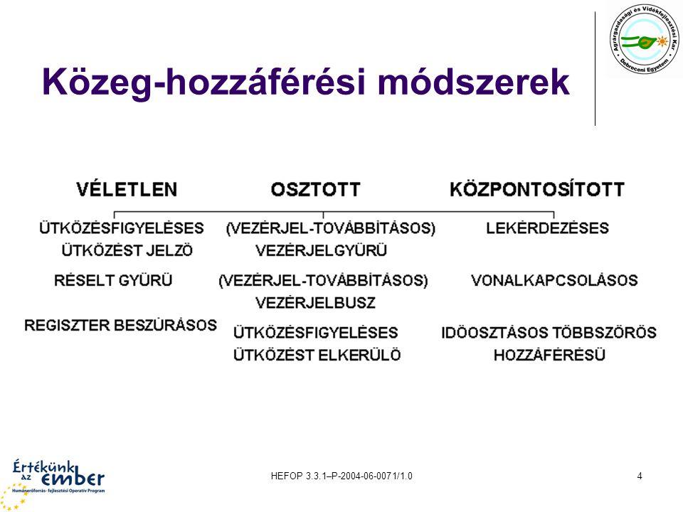 HEFOP 3.3.1–P-2004-06-0071/1.04 Közeg-hozzáférési módszerek