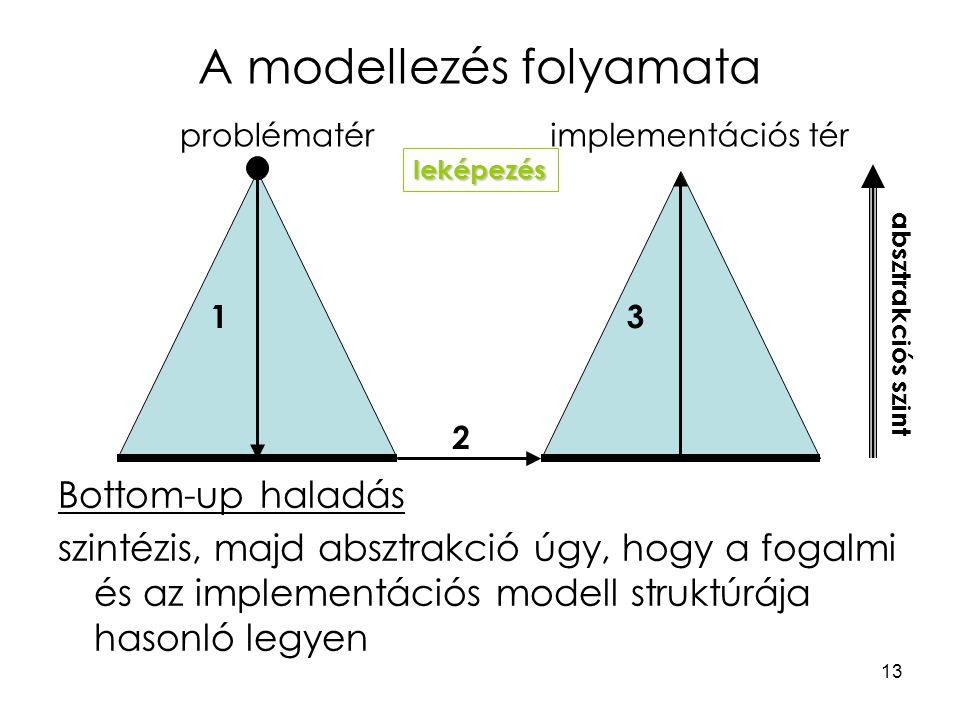 13 A modellezés folyamata problématérimplementációs tér leképezés absztrakciós szint 13 2 Bottom-up haladás szintézis, majd absztrakció úgy, hogy a fogalmi és az implementációs modell struktúrája hasonló legyen