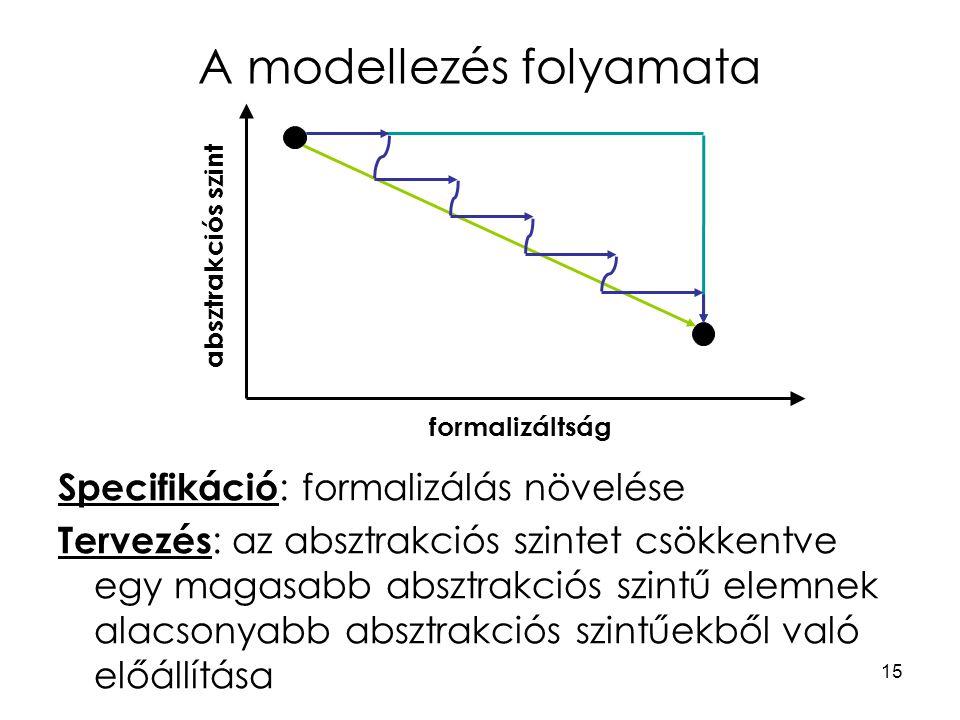 15 A modellezés folyamata formalizáltság absztrakciós szint Specifikáció : formalizálás növelése Tervezés : az absztrakciós szintet csökkentve egy mag