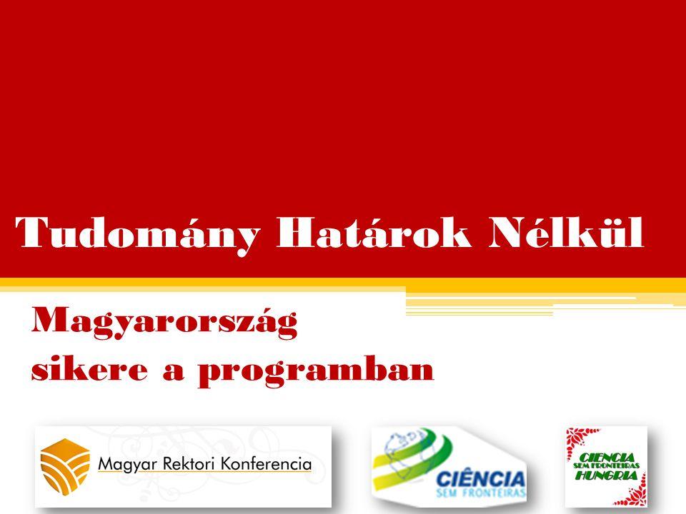 Tudomány Határok Nélkül Magyarország sikere a programban