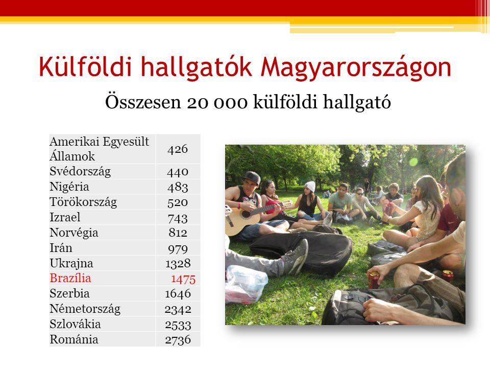Külföldi hallgatók Magyarországon Összesen 20 000 külföldi hallgató Amerikai Egyesült Államok 426 Svédország440 Nigéria483 Törökország520 Izrael743 Norvégia812 Irán979 Ukrajna1328 Brazília 1475 Szerbia1646 Németország2342 Szlovákia2533 Románia2736