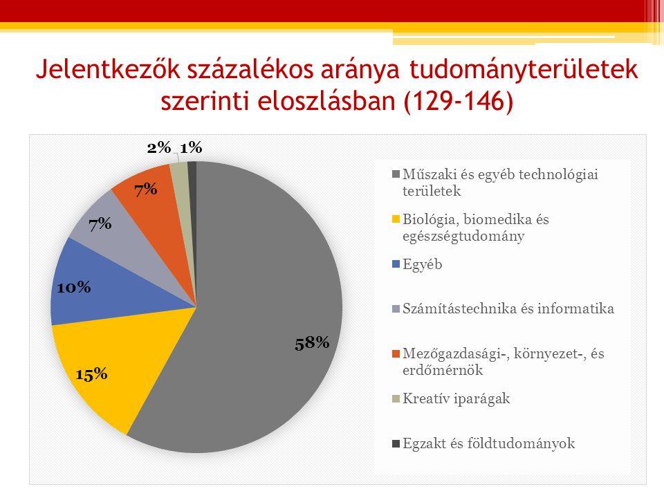 Jelentkezők százalékos aránya tudományterületek szerinti eloszlásban (129-146)