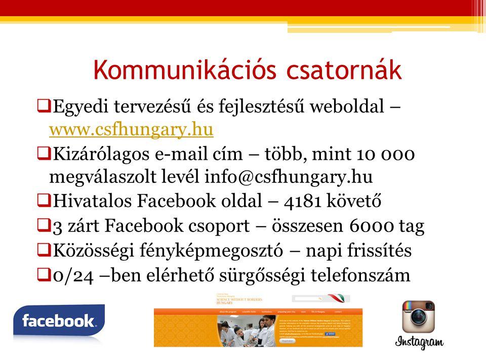 Kommunikációs csatornák  Egyedi tervezésű és fejlesztésű weboldal – www.csfhungary.hu www.csfhungary.hu  Kizárólagos e-mail cím – több, mint 10 000 megválaszolt levél info@csfhungary.hu  Hivatalos Facebook oldal – 4181 követő  3 zárt Facebook csoport – összesen 6000 tag  Közösségi fényképmegosztó – napi frissítés  0/24 –ben elérhető sürgősségi telefonszám