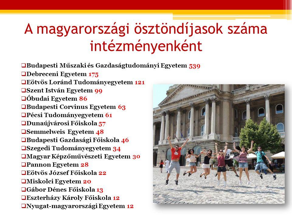 Magyarország programban elfoglalt helye a világ országai között- fogadott diákok száma 1 USA 17933 2 Egyesült Királyság 6518 3 Kanada 6011 4 Franciaország 4979 5 Ausztrália 4248 6 Németország 4182 7 Portugália 3390 8 Spanyolország 3243 9 Olaszország 2362 10 Magyarország 1888 11 Írország 1349 12 Hollandia 1165