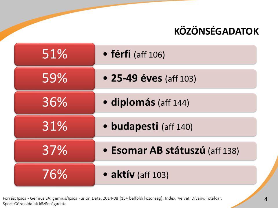KÖZÖNSÉGADATOK férfi (aff 106) 51% 25-49 éves (aff 103) 59% diplomás (aff 144) 36% budapesti (aff 140) 31% Esomar AB státuszú (aff 138) 37% aktív (aff