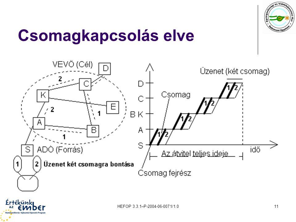 HEFOP 3.3.1–P-2004-06-0071/1.011 Csomagkapcsolás elve