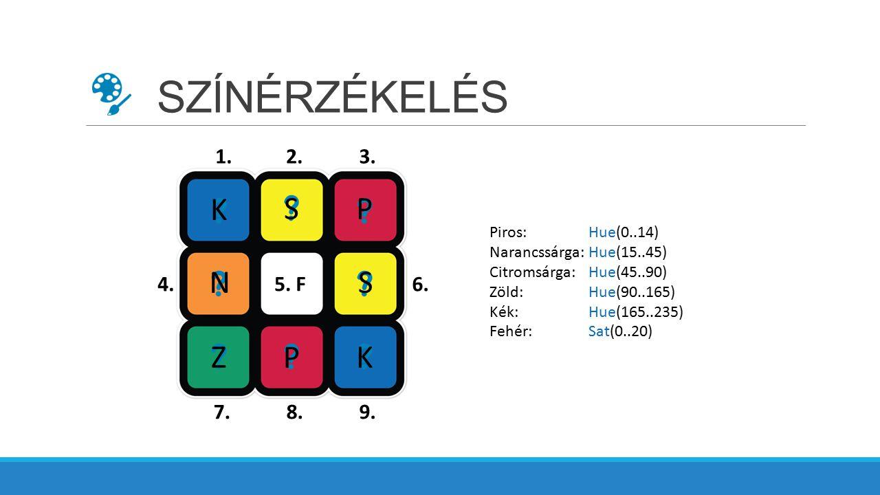 SZÍNÉRZÉKELÉS 1.2.3. 6.4. 5. 7.8.9. F Piros: Hue(0..14) Narancssárga: Hue(15..45) Citromsárga: Hue(45..90) Zöld: Hue(90..165) Kék:Hue(165..235) Fehér: