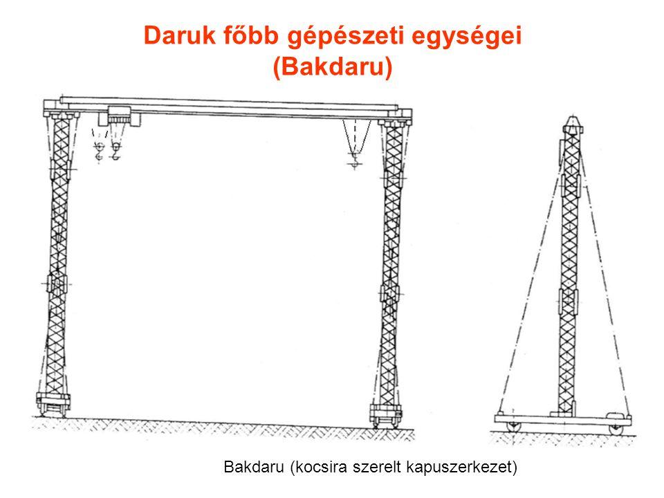 Daruk főbb gépészeti egységei (Bakdaru) Bakdaru (kocsira szerelt kapuszerkezet)