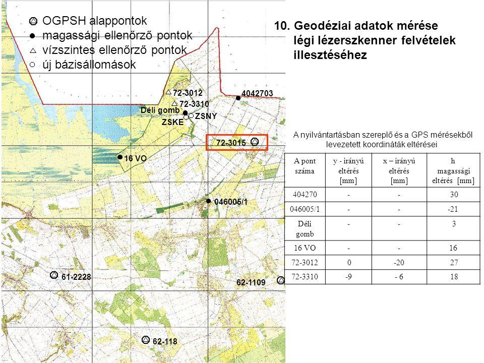 72-3015 62-1109 61-2228 62-118 046005/1 4042703 72-3012 72-3310 Déli gomb ZSKE ZSNY 16 VO OGPSH alappontok magassági ellenőrző pontok vízszintes ellenőrző pontok új bázisállomások A nyilvántartásban szereplő és a GPS mérésekből levezetett koordináták eltérései A pont száma y - irányú eltérés  mm  x – irányú eltérés  mm  h magassági eltérés  mm  404270-- 30 046005/1---21 Déli gomb -- 3 16 VO--16 72-3012 0-20 27 72-3310-9- 6 18 10.
