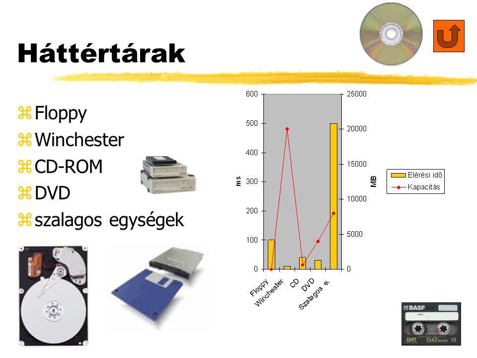 9 Háttértárak zFzFloppy zWzWinchester zCzCD-ROM zDzDVD zszszalagos egységek