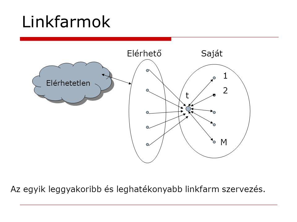 Linkfarmok Elérhetetlen t ElérhetőSaját 1 2 M Az egyik leggyakoribb és leghatékonyabb linkfarm szervezés.