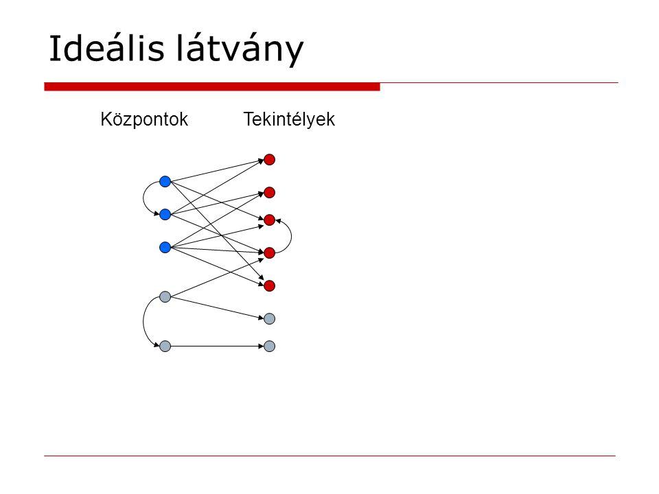 A HITS gráf létrehozása  Összefüggő gráf kell, hogy a HITS jól működjön