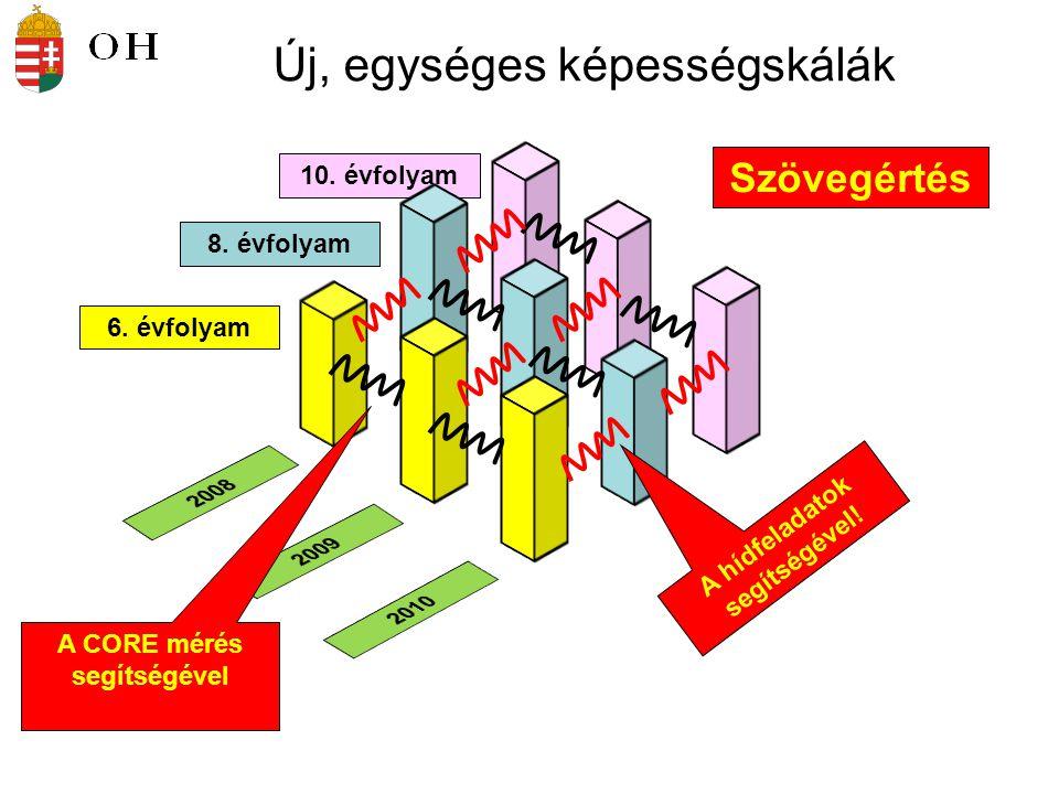 Egységes skála mindhárom évfolyamra Mindhárom évfolyam Core- tesztjeinek feladatai évről évre változatlan titkos kb.