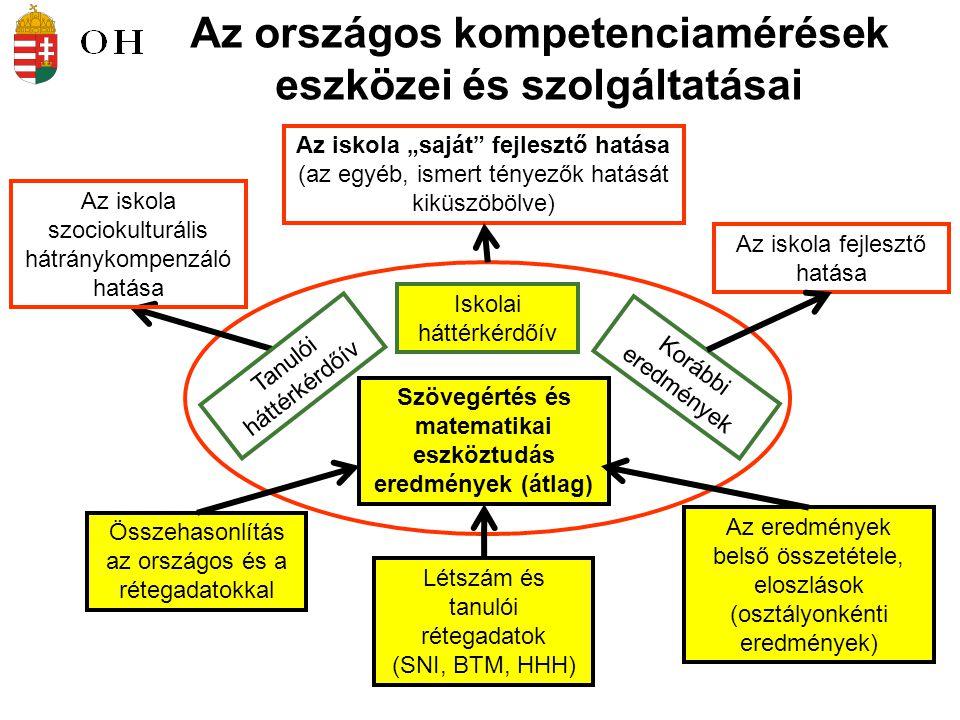 """Az országos kompetenciamérések eszközei és szolgáltatásai Szövegértés és matematikai eszköztudás eredmények (átlag) Létszám és tanulói rétegadatok (SNI, BTM, HHH) Összehasonlítás az országos és a rétegadatokkal Az eredmények belső összetétele, eloszlások (osztályonkénti eredmények) Korábbi eredmények Az iskola szociokulturális hátránykompenzáló hatása Az iskola fejlesztő hatása Az iskola """"saját fejlesztő hatása (az egyéb, ismert tényezők hatását kiküszöbölve) Iskolai háttérkérdőív Tanulói háttérkérdőív"""