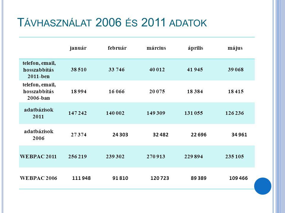 T ÁVHASZNÁLAT 2006 ÉS 2011 ADATOK januárfebruármárciusáprilismájus telefon, email, hosszabbítás 2011-ben 38 510 33 746 40 012 41 945 39 068 telefon, e