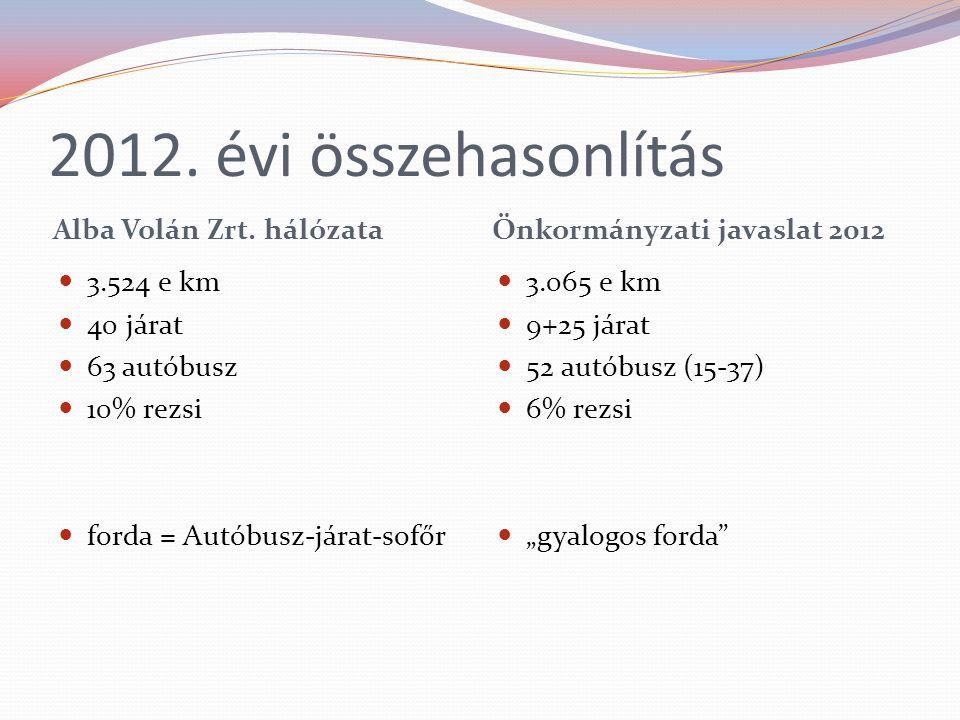 2012. évi összehasonlítás Alba Volán Zrt. hálózata Önkormányzati javaslat 2012 3.524 e km 40 járat 63 autóbusz 10% rezsi forda = Autóbusz-járat-sofőr