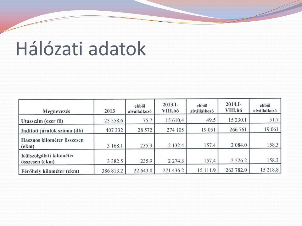 2012.évi összehasonlítás Alba Volán Zrt.