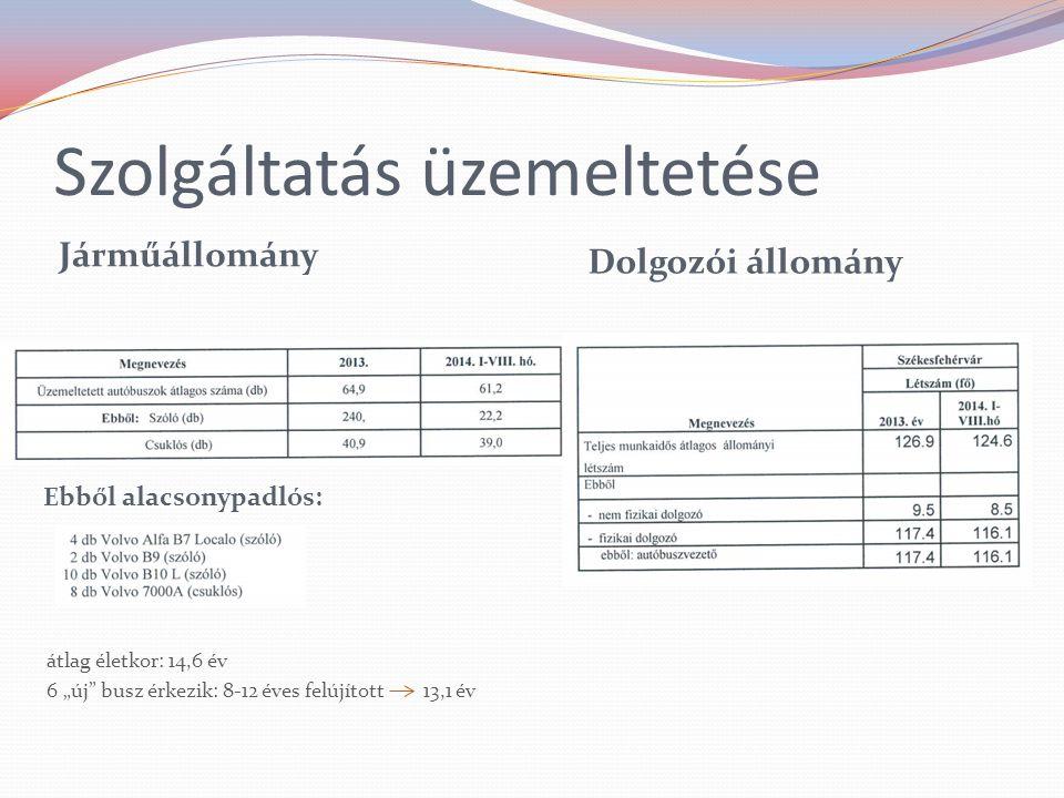Jegyértékesítés Alba Volán Zrt.