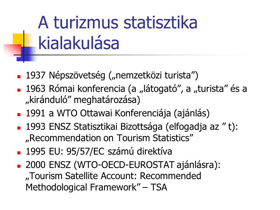 """A turizmus statisztika kialakulása 1937 Népszövetség (""""nemzetközi turista ) 1963 Római konferencia (a """"látogató , a """"turista és a """"kiránduló meghatározása) 1991 a WTO Ottawai Konferenciája (ajánlás) 1993 ENSZ Statisztikai Bizottsága (elfogadja az t): """"Recommendation on Tourism Statistics 1995 EU: 95/57/EC számú direktíva 2000 ENSZ (WTO-OECD-EUROSTAT ajánlásra): """"Tourism Satellite Account: Recommended Methodological Framework – TSA"""